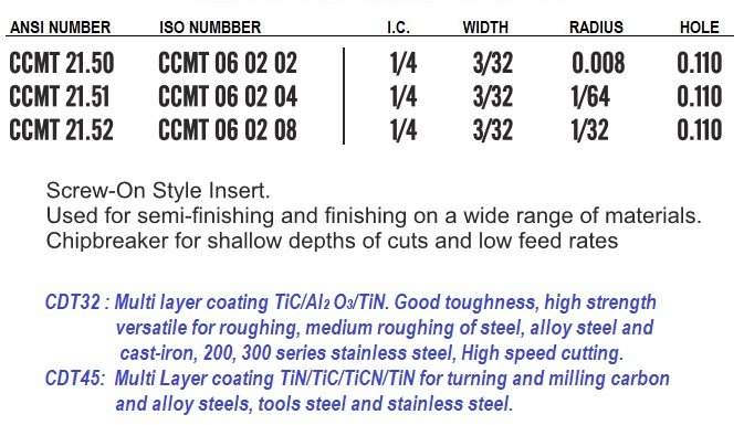 CCMT 21.50, CCMT 21.5, CCMT 21.52 GP Grade Indexable Carbide Inserts ID 1501-