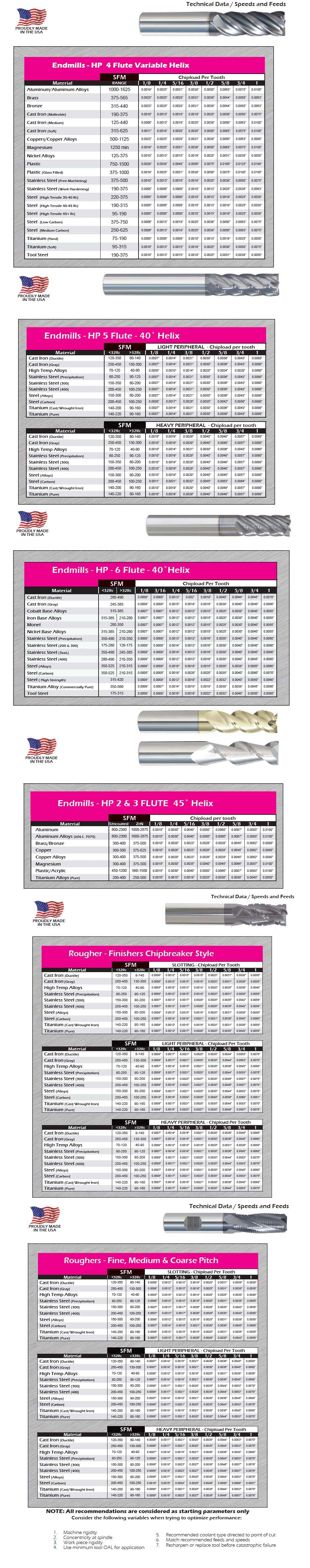 End Mill Variable Helix, High Performance for Aluminum, Stainless Steel And Exotic Materials Speed & Feed Charts