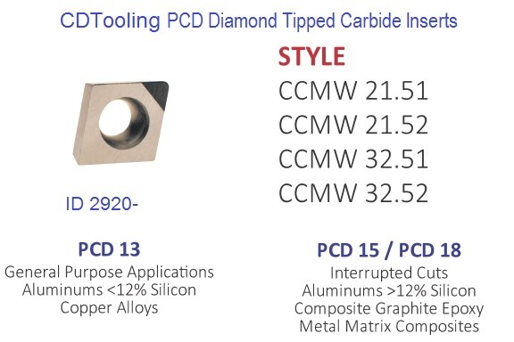 CCMW 21.51 21.52 32.51 32.52 PCD13 PCD15  PCD18 PCD Diamond Tipped Carbide Inserts ID 2920