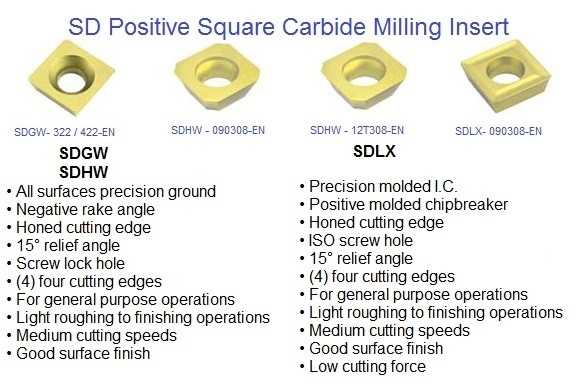 SDGW, SDHW, SDLX, Square Positive Carbide Milling Inserts ID 1128-
