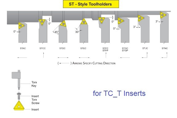 Turning Tool Holders Screw Lock STAC STCC STDC STEC STFC STFP STGC STGP  STJC STNC for TC_T, TP_ Inserts