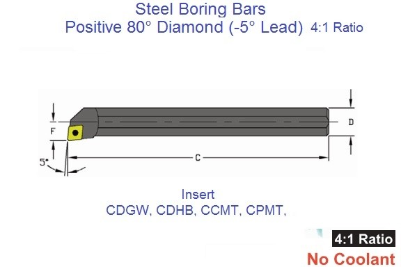 SCLDR / L for CDGW, CDHB, CCMT, Insert -5 Degree Steel Boring Bar 4-1 Ratio