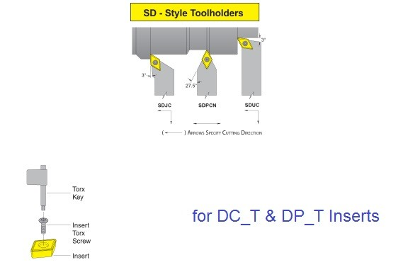 Turning Tool Holders Screw Lock SDJC SDPCN SDUC for DC_T Inserts